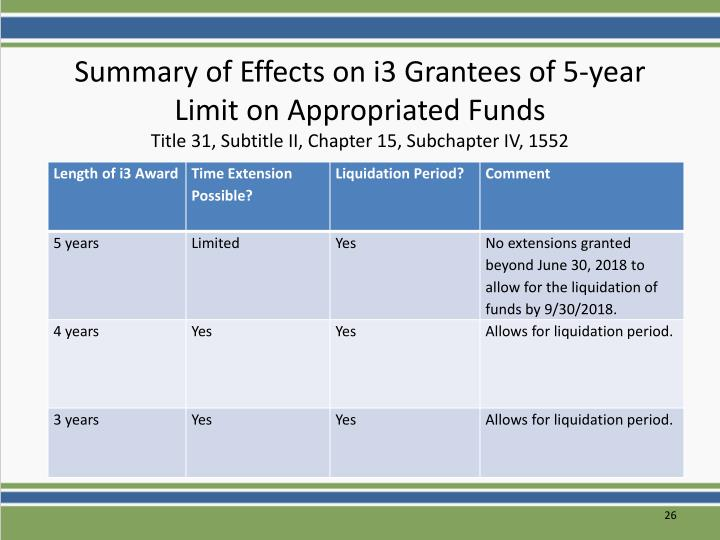 Summary of Effects on i3 Grantees of 5-year Limit on Appropriated Funds