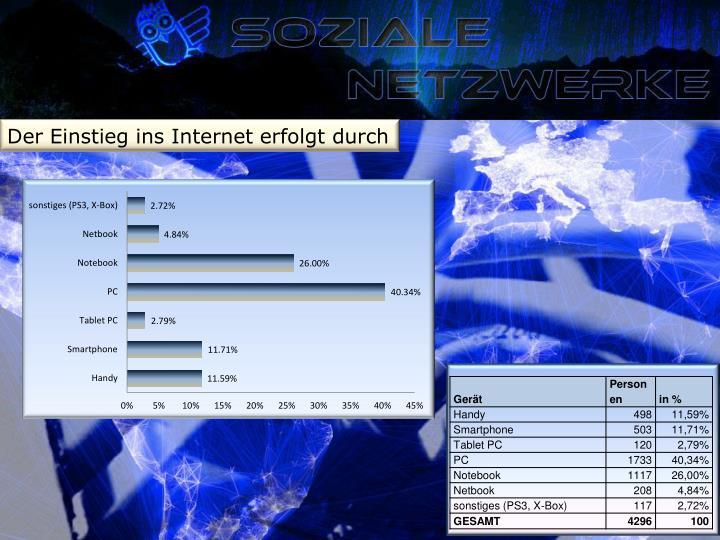 Der Einstieg ins Internet erfolgt durch