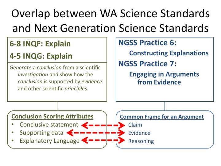 Overlap between WA Science Standards and Next Generation Science Standards