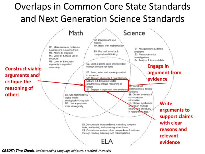 Overlaps in Common Core State Standards and Next Generation Science Standards