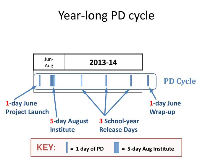 Year-long PD cycle