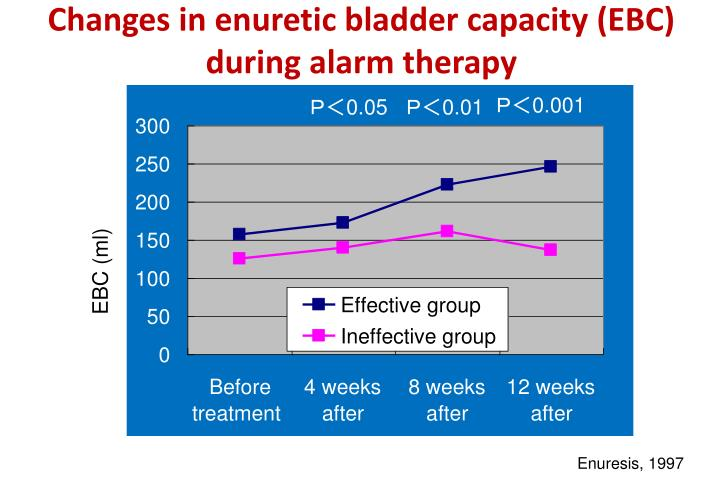 Changes in enuretic bladder capacity (EBC) during alarm therapy