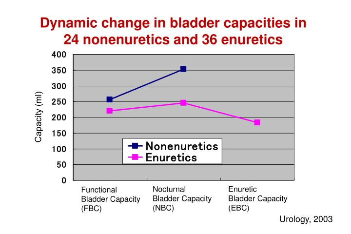 Dynamic change in bladder capacities in