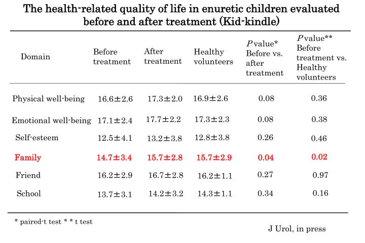The health-related quality of life in enuretic children evaluated before and after treatment (Kid-kindle)
