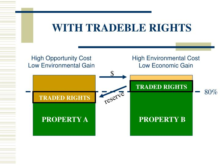 WITH TRADEBLE RIGHTS