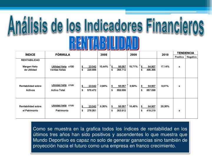 Análisis de los Indicadores Financieros