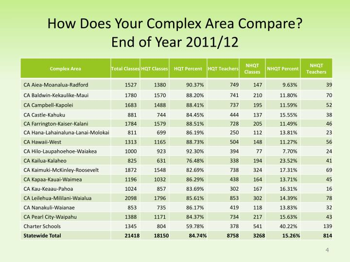 How Does Your Complex Area Compare?
