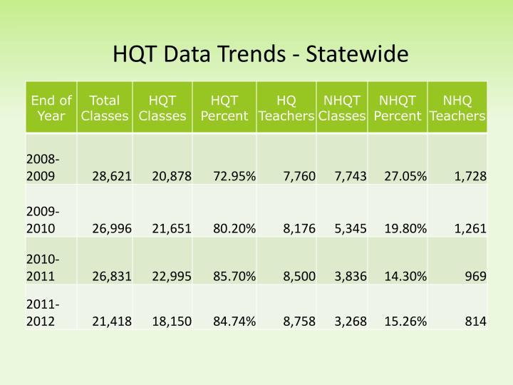Hqt data trends statewide