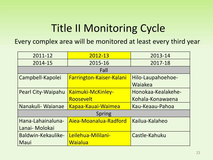 Title II Monitoring Cycle
