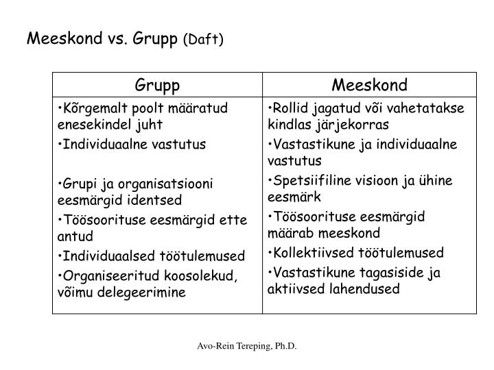 Meeskond vs. Grupp