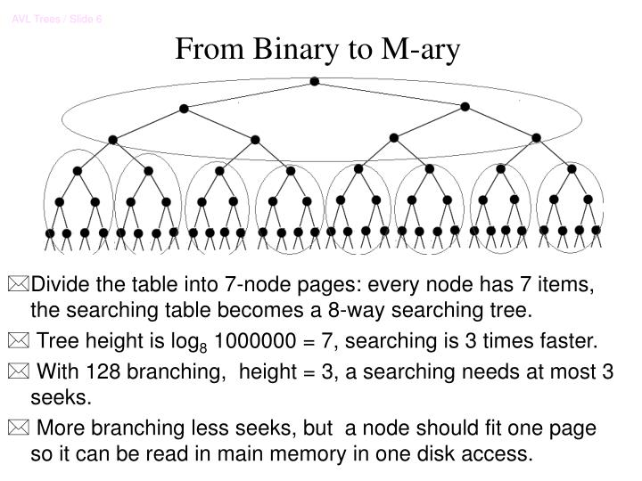 From Binary to M-ary