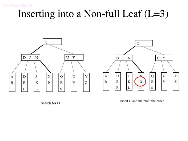 Inserting into a Non-full Leaf (L=3)