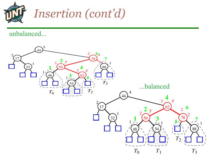 Insertion (cont'd)
