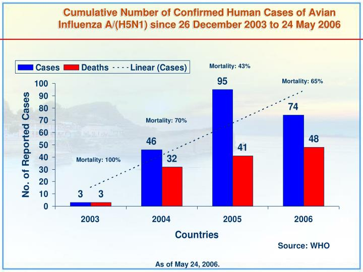 Cumulative Number of Confirmed Human Cases of Avian Influenza A/(H5N1) since 26 December 2003 to 24 May 2006