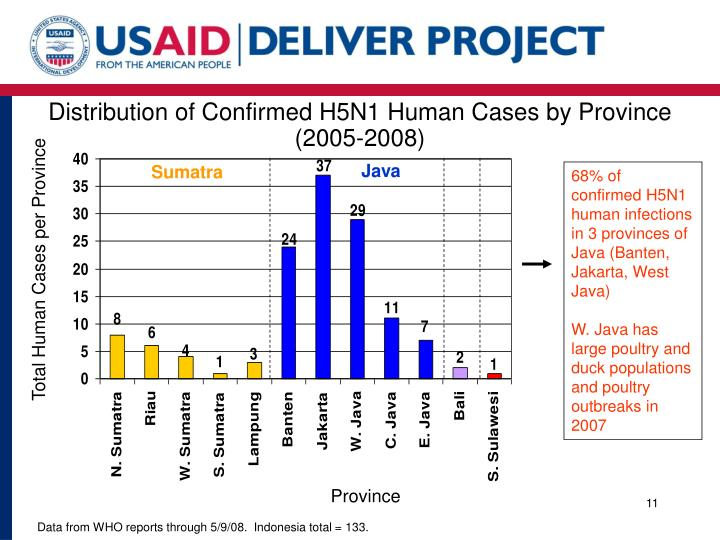 Distribution of Confirmed H5N1 Human Cases by Province