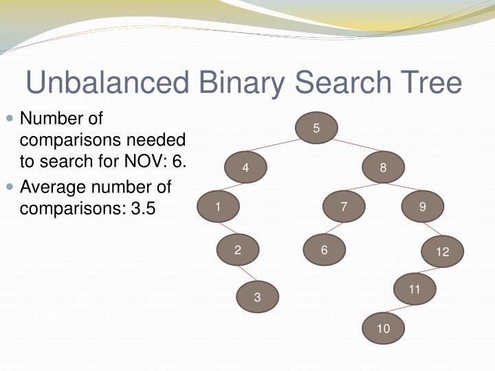 Unbalanced Binary Search Tree