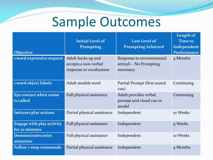 Sample Outcomes