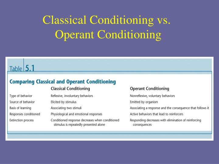 Classical Conditioning vs.