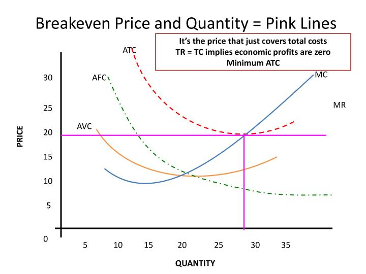 Breakeven Price and Quantity = Pink Lines