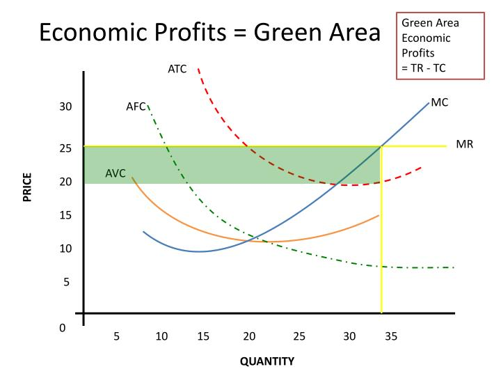 Economic Profits = Green Area