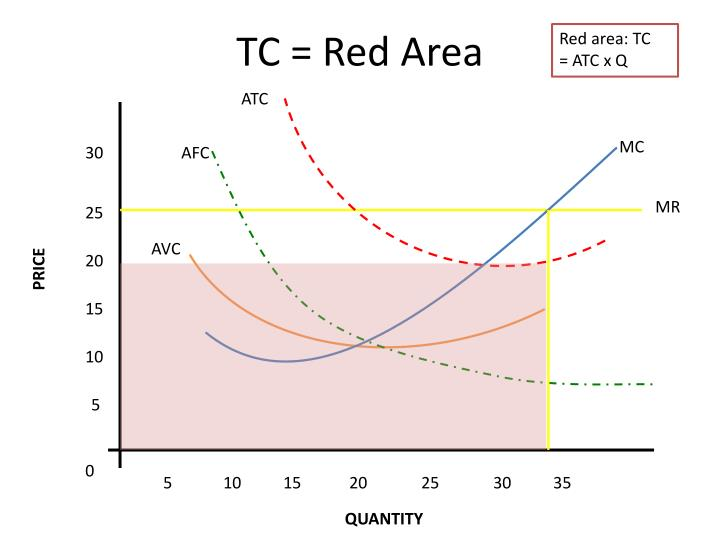 TC = Red Area