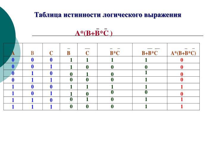 Таблица истинности логического выражения