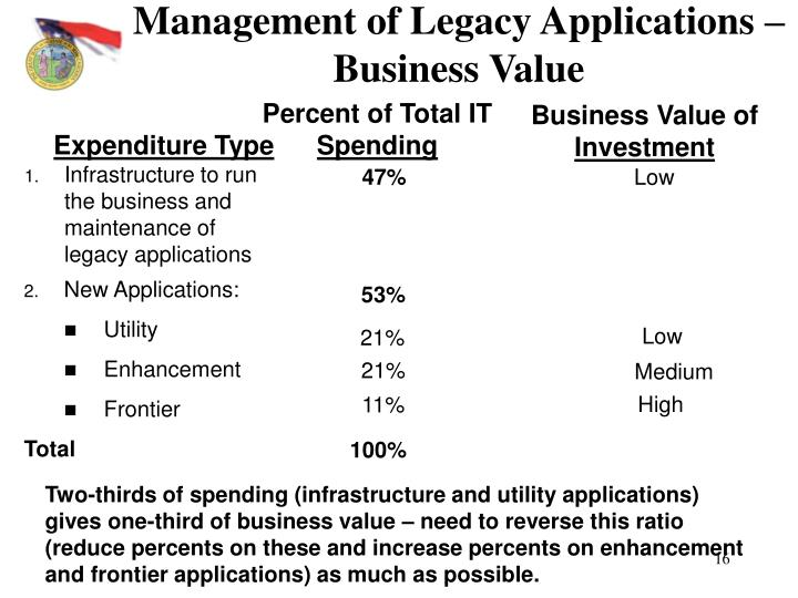 Management of Legacy Applications – Business Value