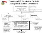 overview of it investment portfolio management in state government