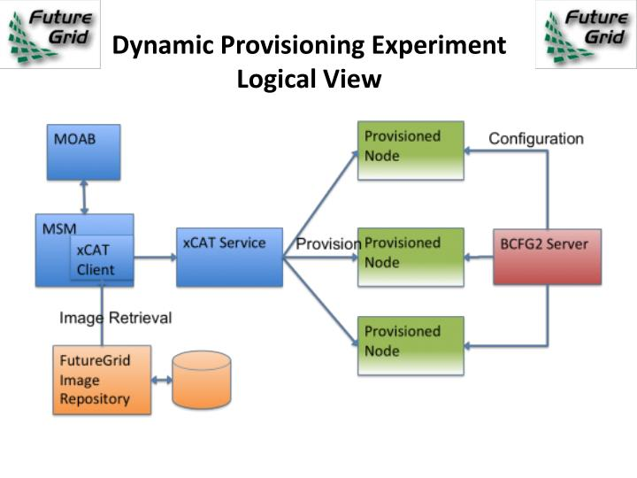 Dynamic Provisioning Experiment