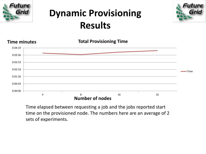 Dynamic Provisioning Results