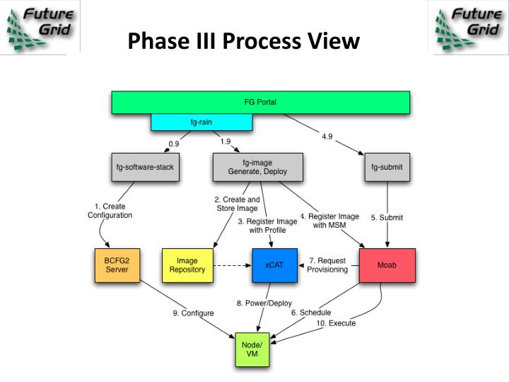 Phase III Process View