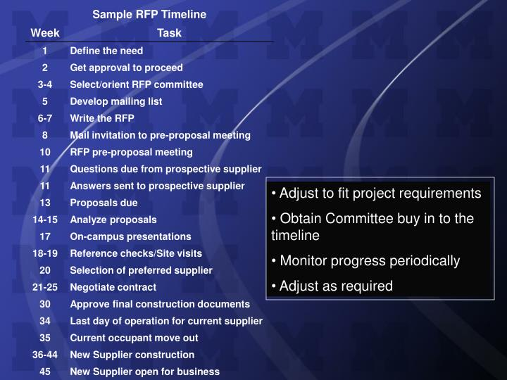 Adjust to fit project requirements
