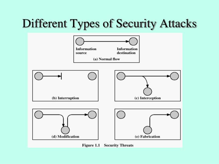 Different Types of Security Attacks