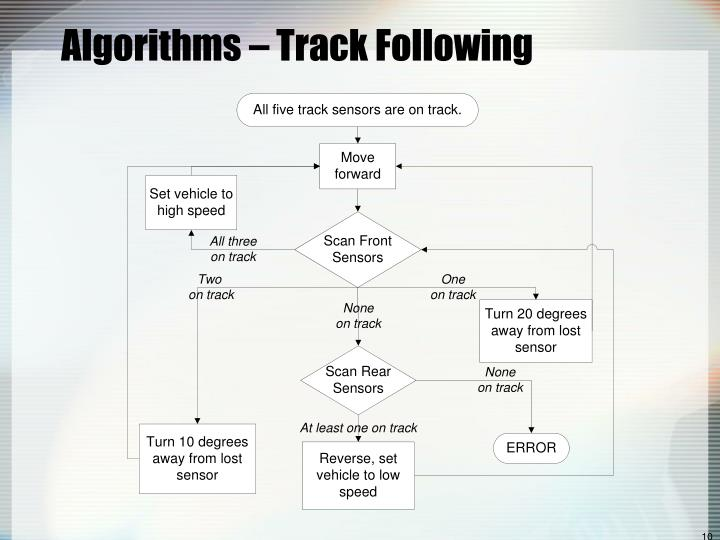 Algorithms – Track Following