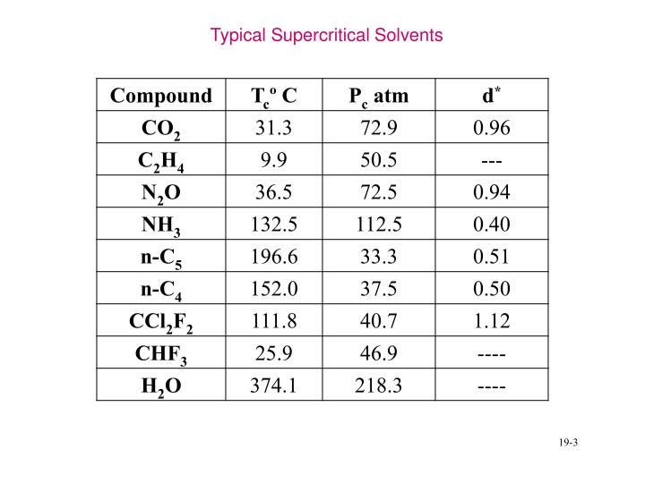 Typical Supercritical Solvents