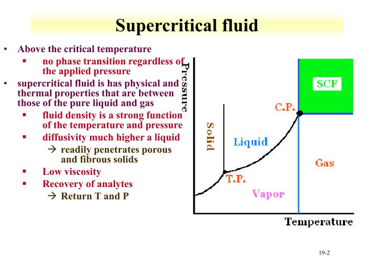 Supercritical fluid