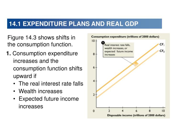 14.1 EXPENDITURE PLANS AND REAL GDP