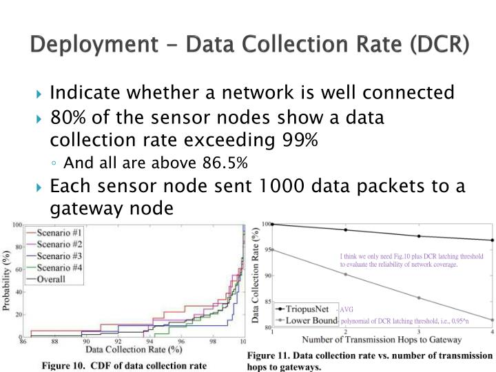 Deployment - Data Collection Rate (DCR)
