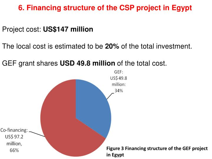 6. Financing structure of the CSP project in Egypt