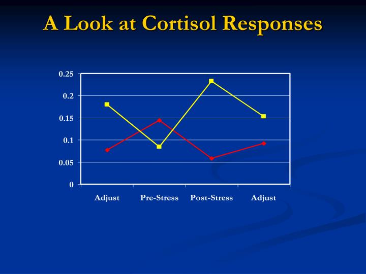 A Look at Cortisol Responses