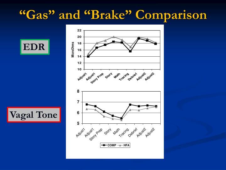 """""""Gas"""" and """"Brake"""" Comparison"""