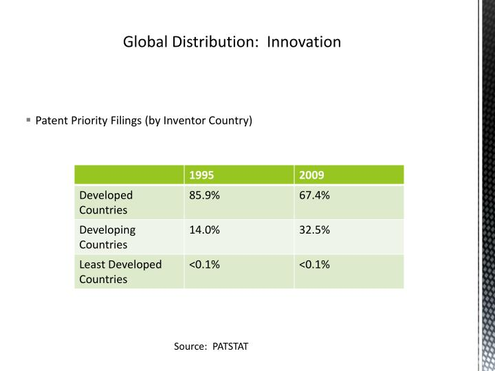 Patent Priority Filings (by Inventor Country)