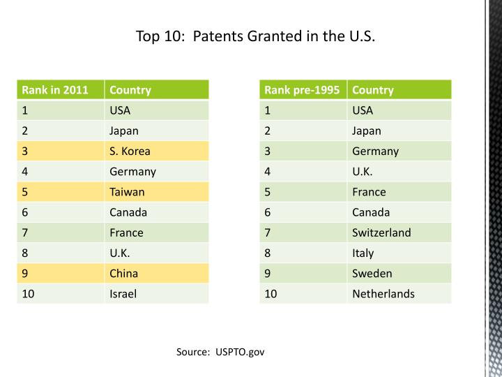 Top 10:  Patents Granted in the U.S.