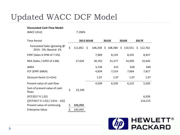 Updated WACC DCF