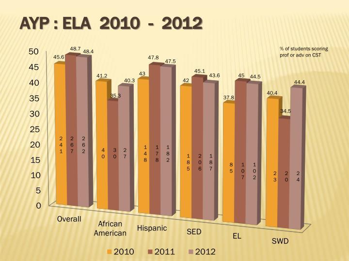 AYP : ELA  2010  -  2012