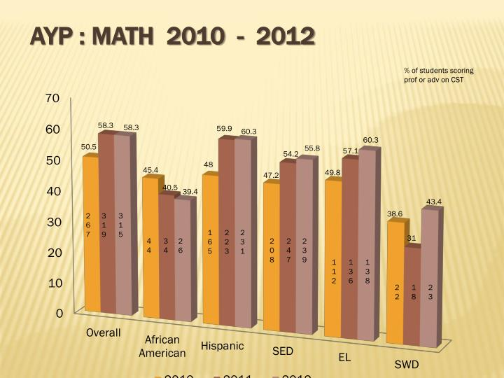 AYP : math  2010  -