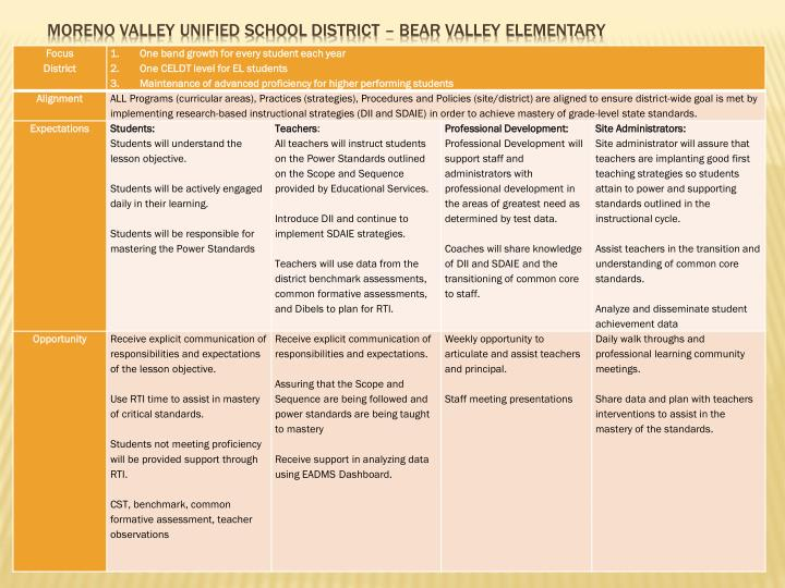 Moreno Valley Unified School District –