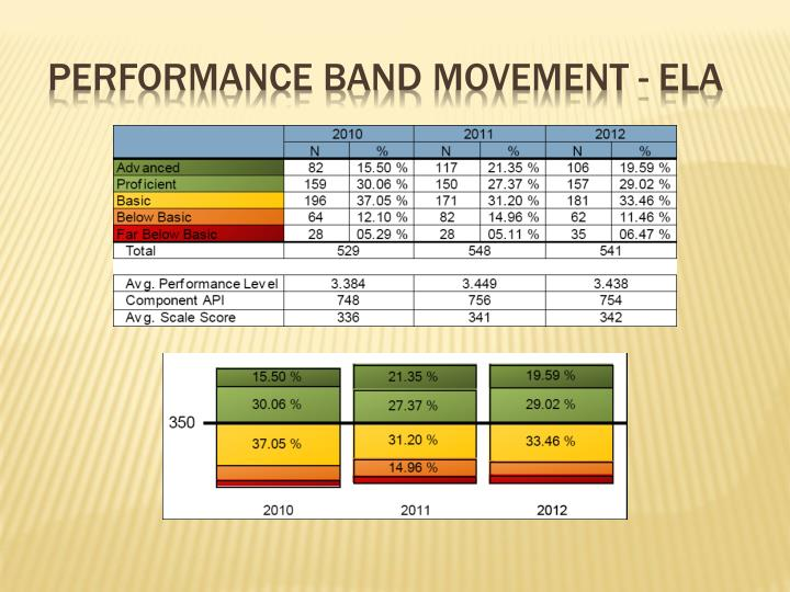 Performance band