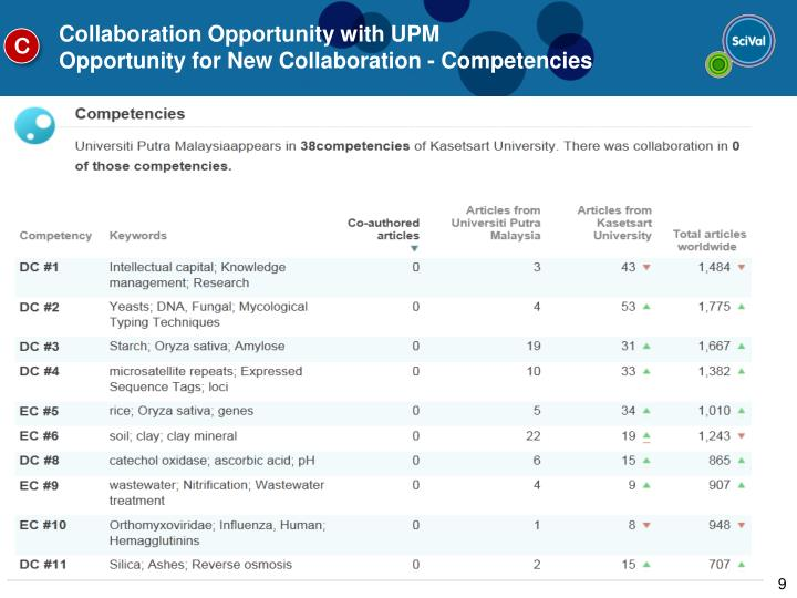 Collaboration Opportunity with UPM