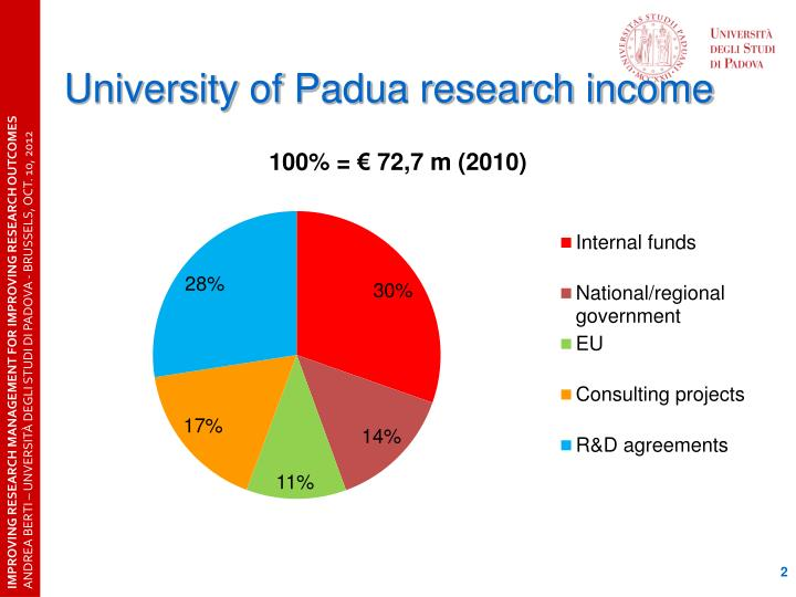 University of padua research income